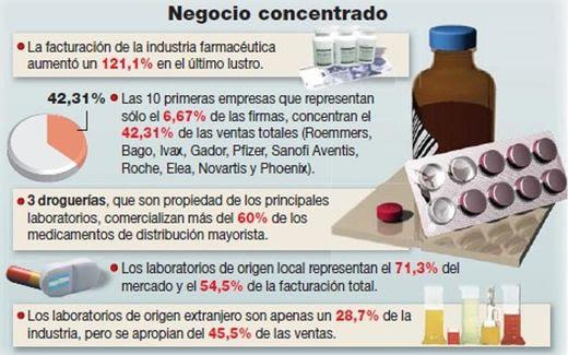 Que hay tras la mafia de las farmacias