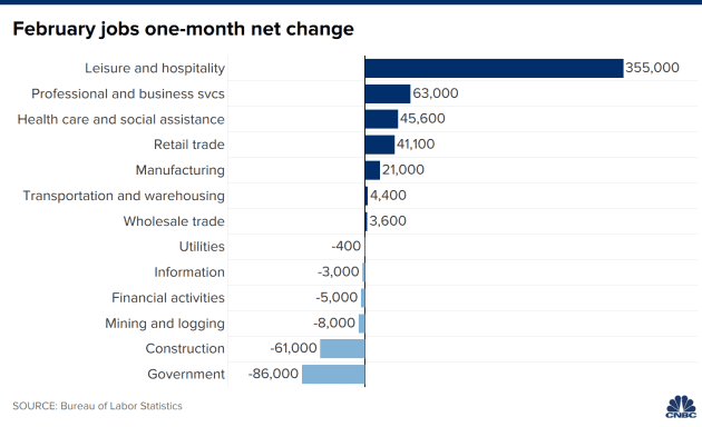 This chart shows you where all the jobs are right now