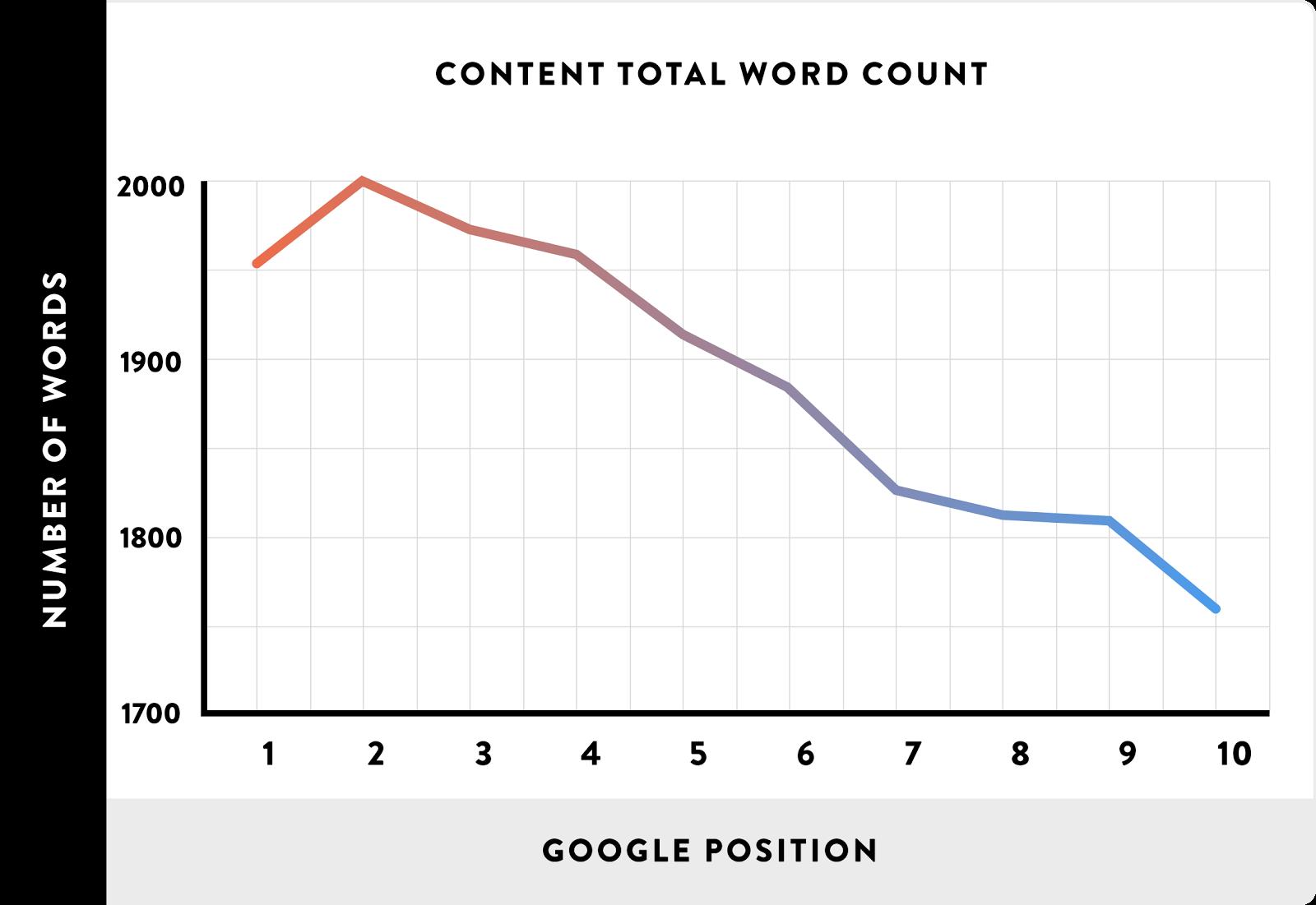 how long should website copy be