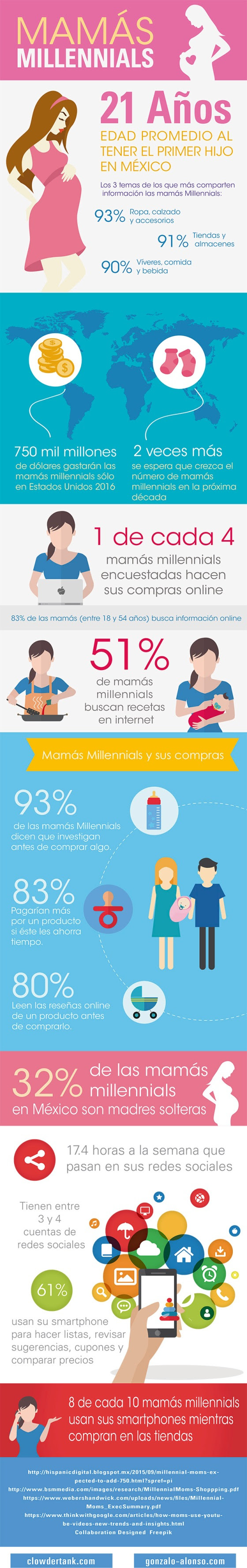Madres millenials