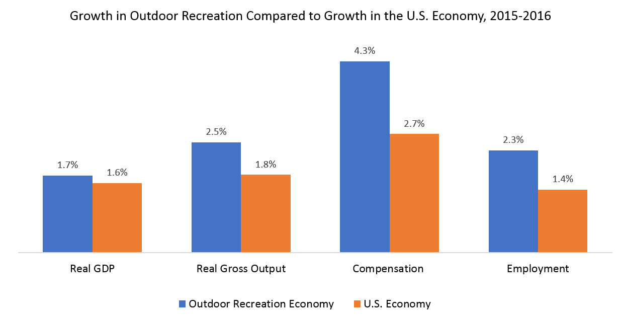 Growth in Outdoor Recreation Compared to Growth in the U.S. Economy, 2015-2016