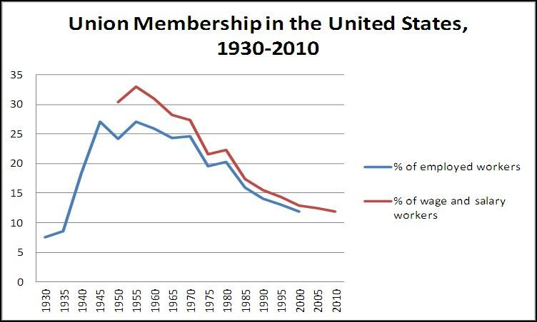 Union Membership in the United States, 1930-2010