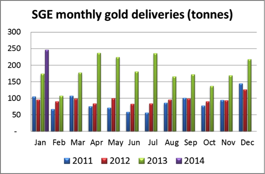 SGE monthly gold deliveries (tonnes)