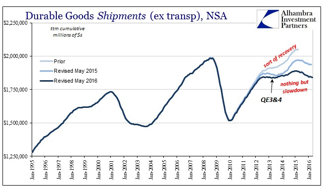 ABOOK May 2016 Durable Goods Shipments ttm Longer