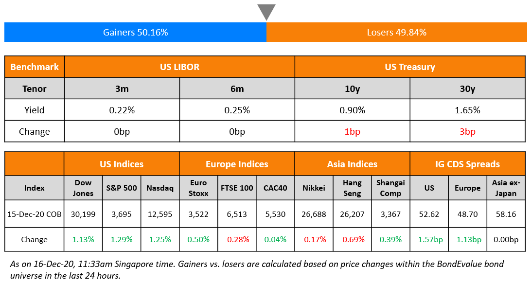 US Benchmark & Global Indices 16 Dec