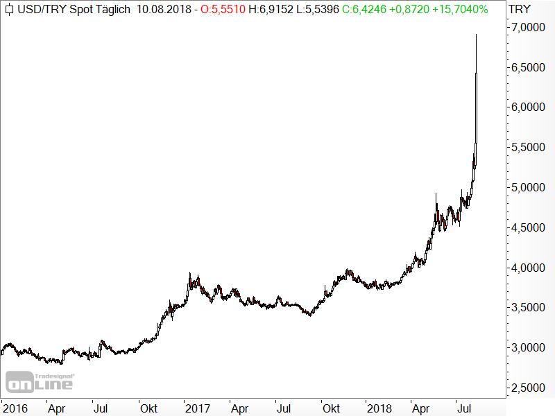 USD/TRY - Türkische Lira verliert rasant an Wert