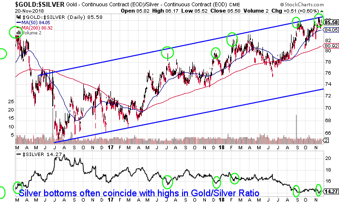 Gold Silver Ratio Once Again at New Highs - Time to Buy Silver