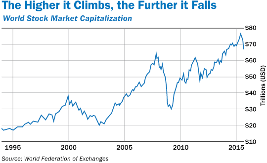 The Higher it Climbs, the Further it Falls