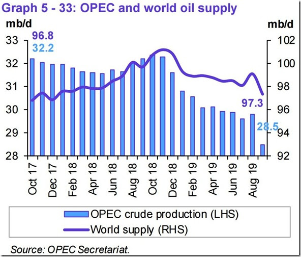 September 2019 OPEC report global oil supply