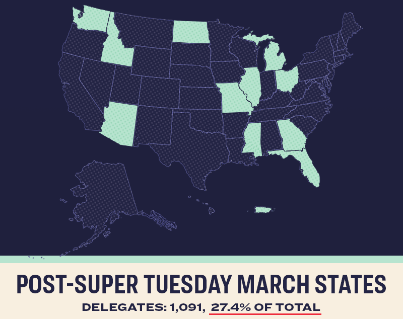 Post-Super Tuesday March States