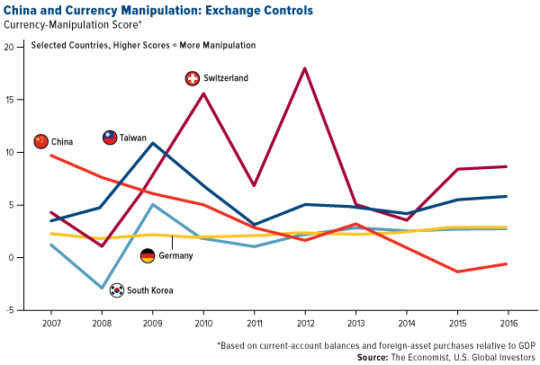 China and Currency Manipulation: Exchange Controls
