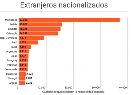 España, el segundo país de la UE que más nacionalidades concede
