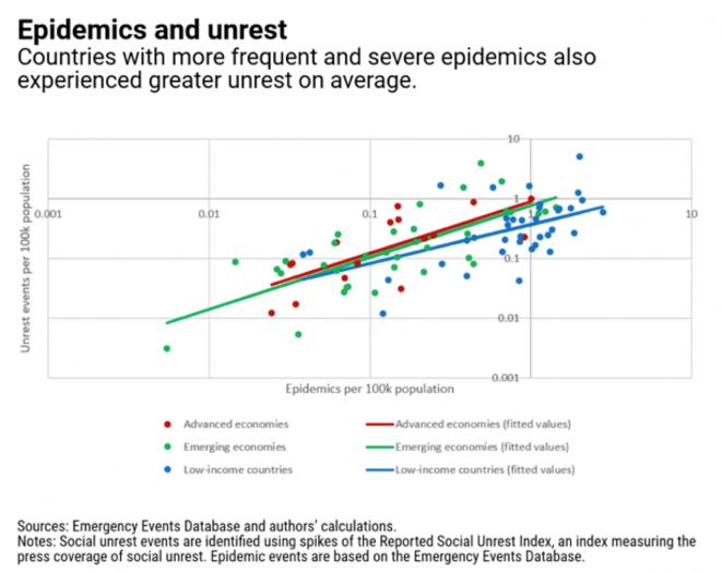 Relación entre las pandemias y el índice de desorden social. © FMI
