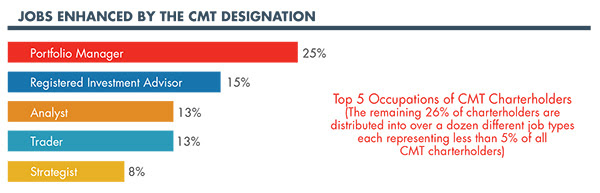 Jobs Enhanced By The CMT Designation (Bar Chart)