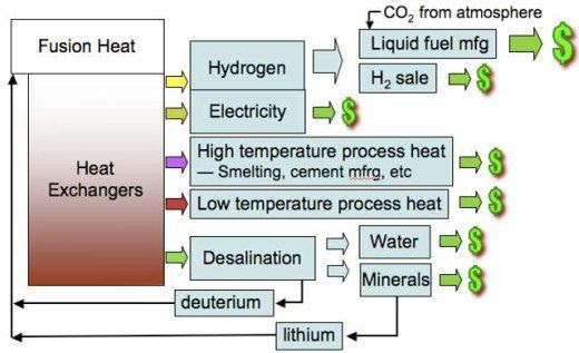 Fusion heat and desalination