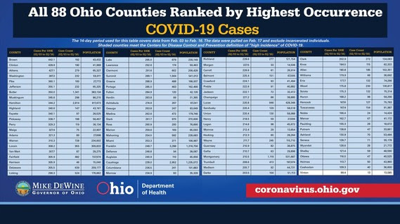 Counties Ranked