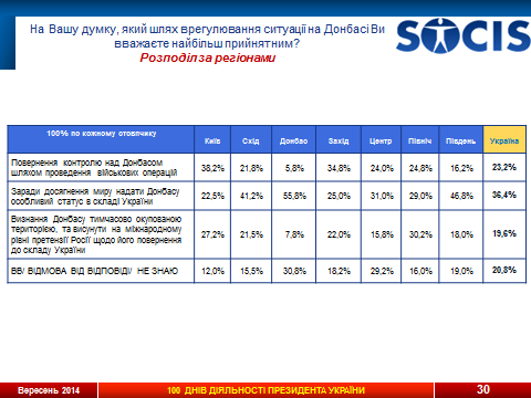 socis_table