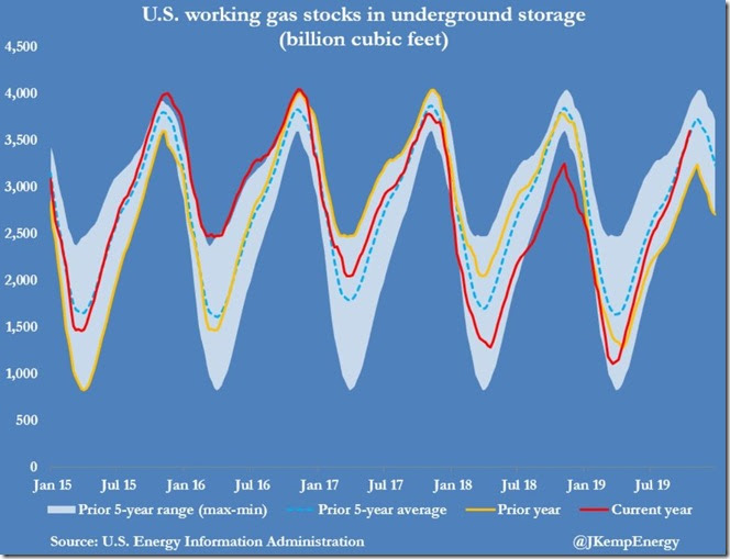 October 31 2019 gas in storage 5 year history