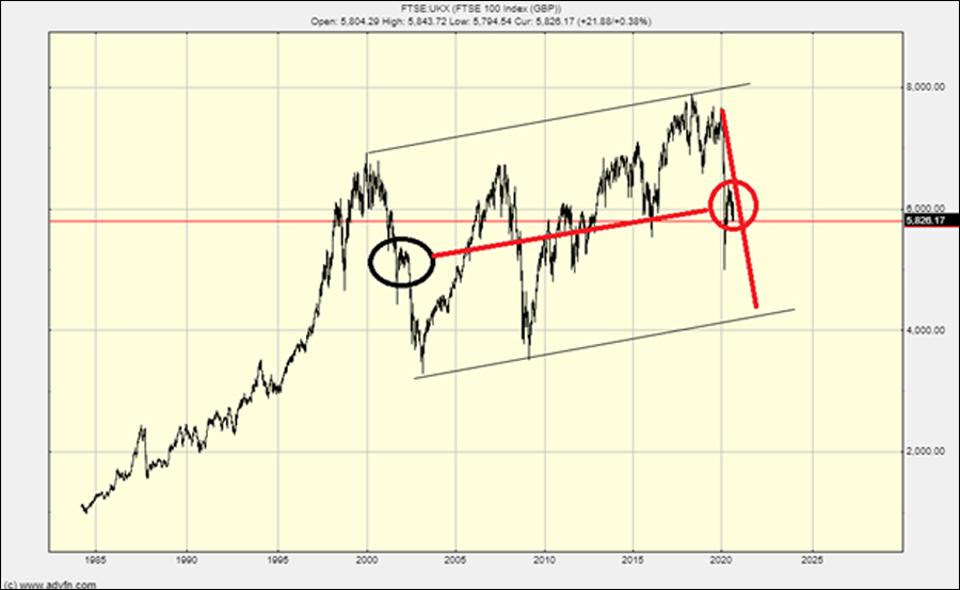 The FTSE 100 could even do this