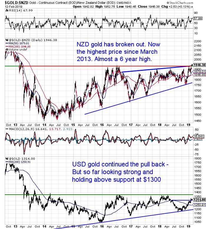 NZ Dollar Gold Chart