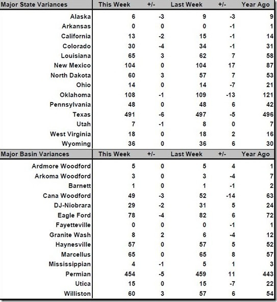 March 29 2019 rig count summary