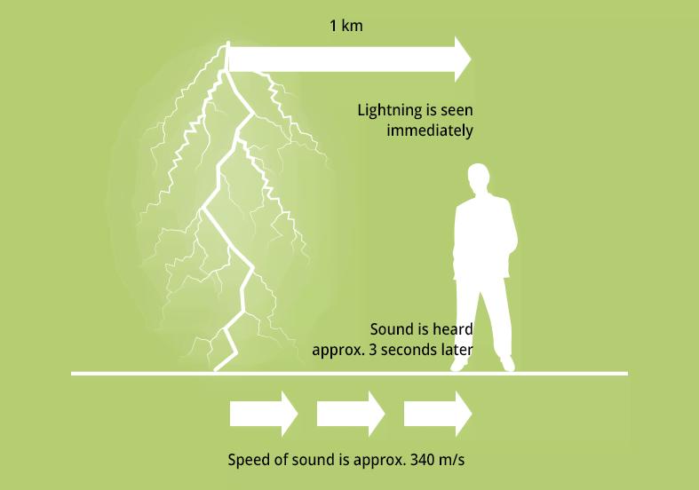 [Infographic] Sấm sét hình thành như thế nào và những phản ứng hóa học có trong đó - Ảnh 3.