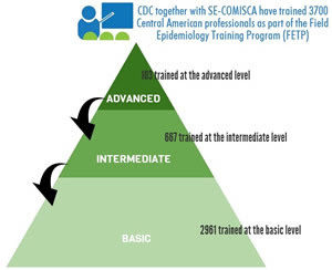 Infographic: CDC together with SE-COMISCA have trained 3,700 Central American professionals as part of the Field Epidemiology Training Program (FETP) - 2,961 trained at the basic level; 667 trained at the intermediate level; 103 trained at the advanced level
