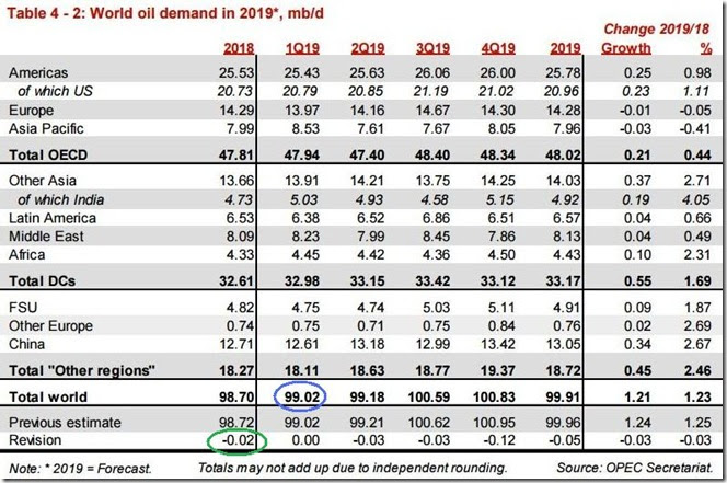 March 2019 OPEC report global oil demand