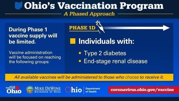 Ohio Vaccination Program March 8