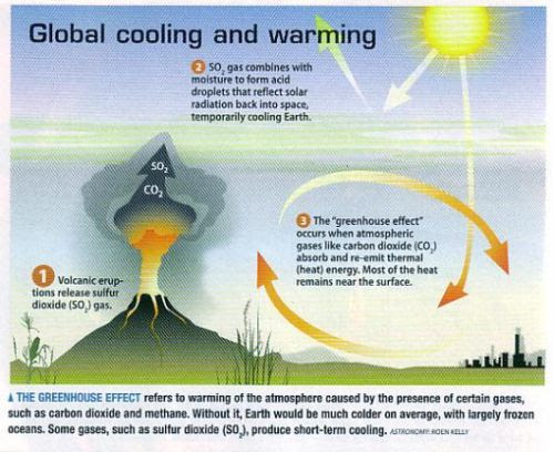 fig-2-global-warming-cooling