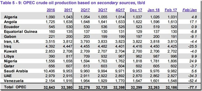 February 2018 OPEC crude output via secondary sources