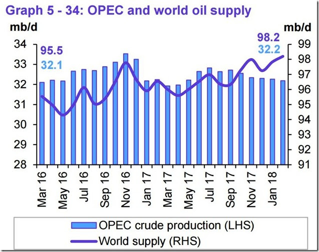February 2018 OPEC report global oil supply