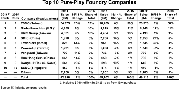Semiconductor Foundries Sales Growth 2014-2016 - AnySilicon