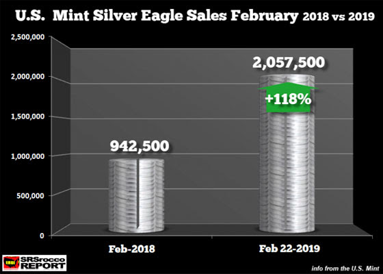 U.S. mint silver eagle sales february 2018 vs 2019