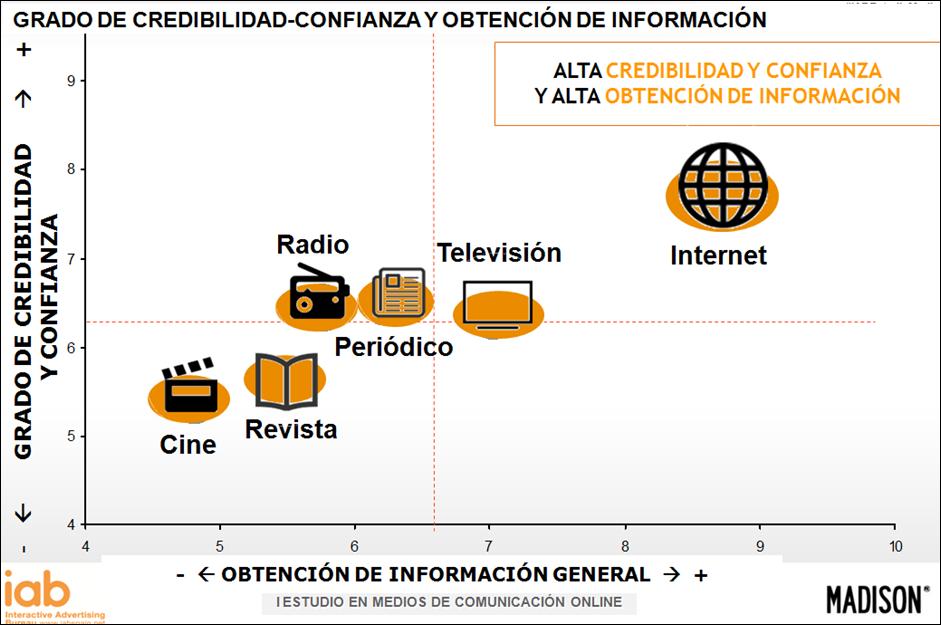 Estudio_Medios_Grado_Creedibilidad.png