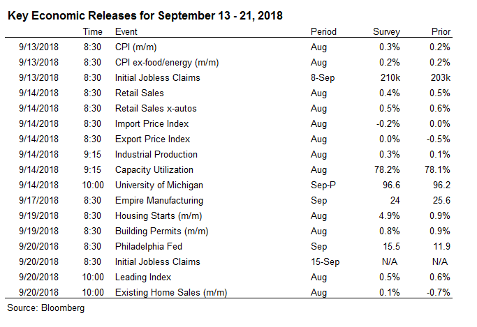 BNY Mellon: When Doves turn Carnivorous - Odds of 4-hikes in 2018 Firm
