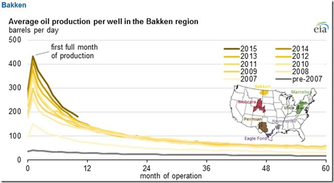February 16 2016 Bakken production by month