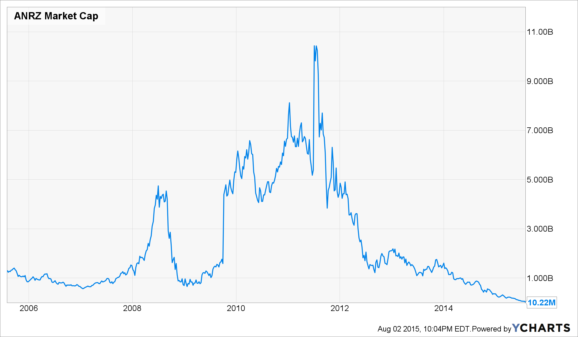 ANRZ Market Cap Chart