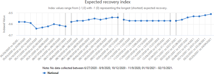 A graph showing the Expected Recovery Index, which summarizes the length of the expected recovery of businesses.