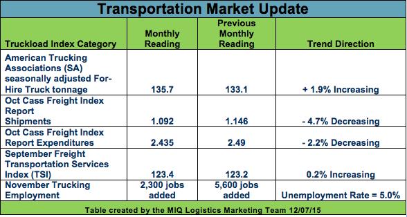 Transportation Logistics