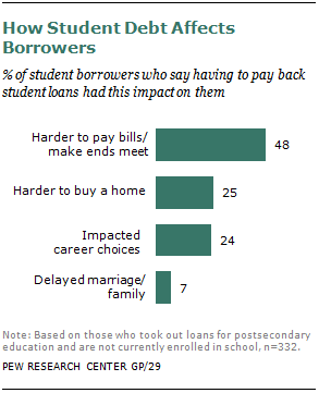 How Student Debt Affects Borrowers