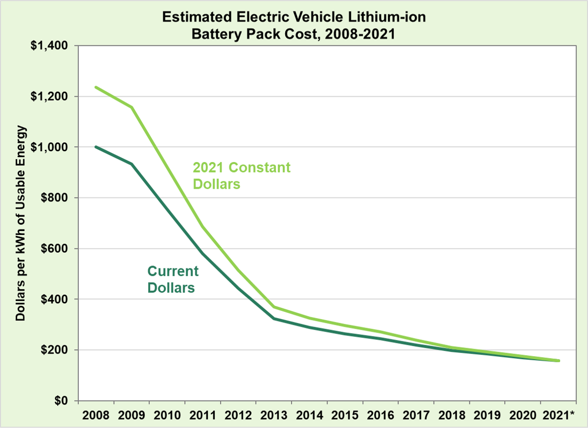 Estimated Lithium-ion Battery Pack Cost, 2008-2021