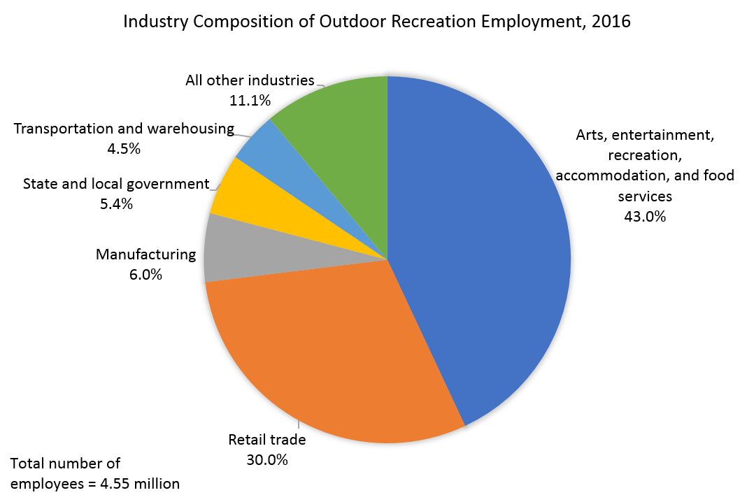 Industry Composition of Outdoor Recreation Employment, 2016