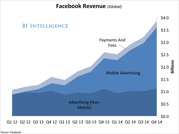 q414FacebookRevenue