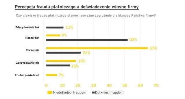 percepcja fraudu a doświadczenie_wykres.JPG