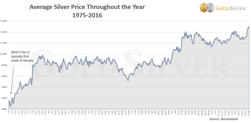 Silver Average Price
