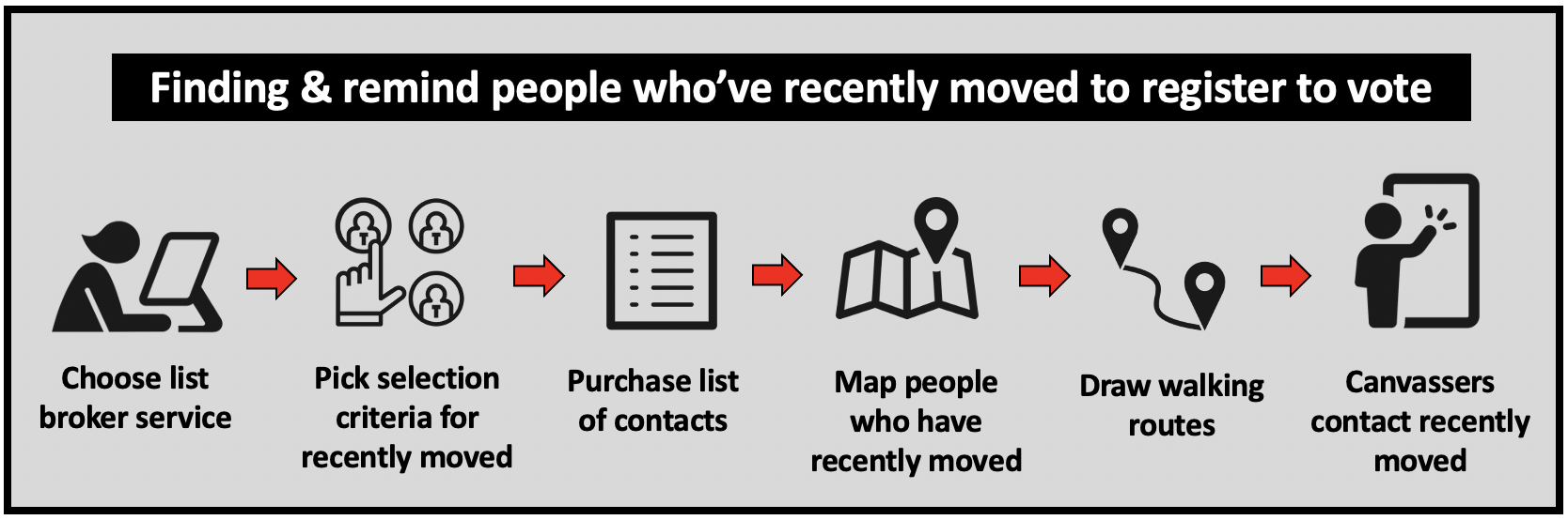 Find and remind people who have recently moved to register to vote.