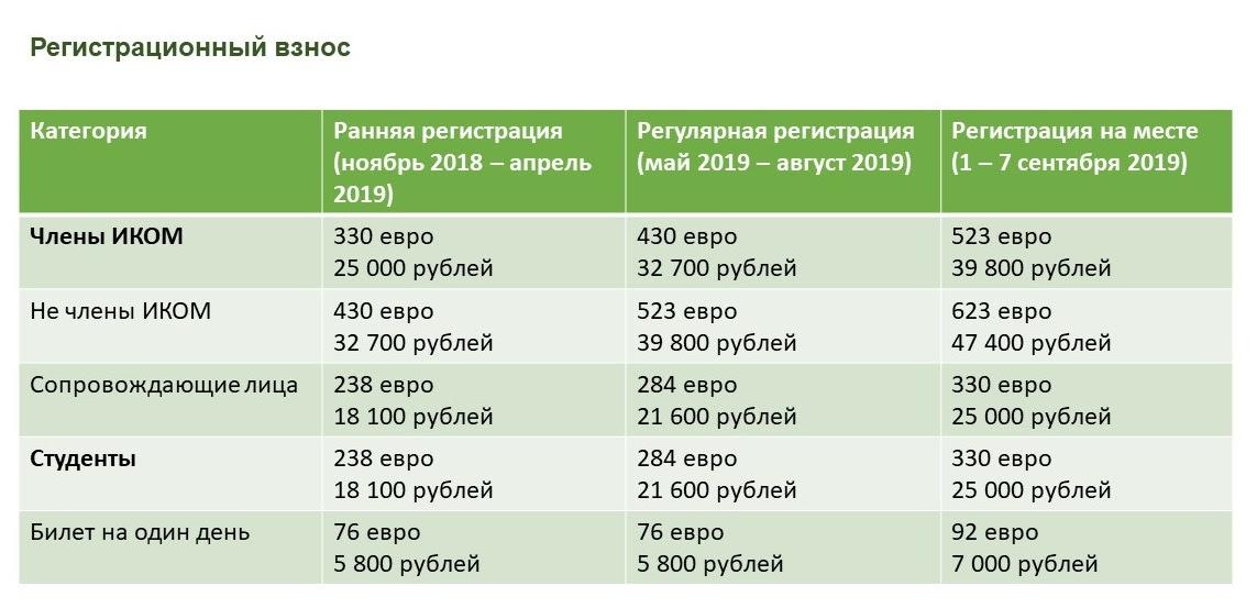 9e25bcf0-5d26-44d1-a9e3-e74d12ae580b XXV Генеральная конференция ИКОМ 2019 - Крымские межмузейные коммуникации