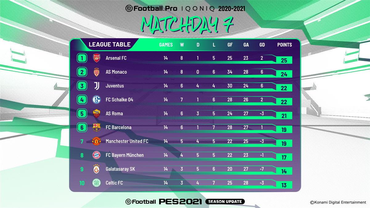 Die Tabelle nach dem siebten Spieltag der Liga
