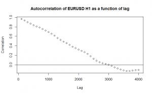 EURUSD Autocorrelation